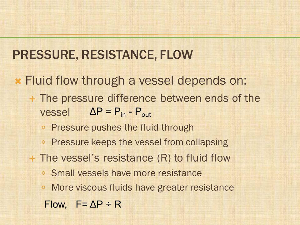 Pressure, Resistance, Flow