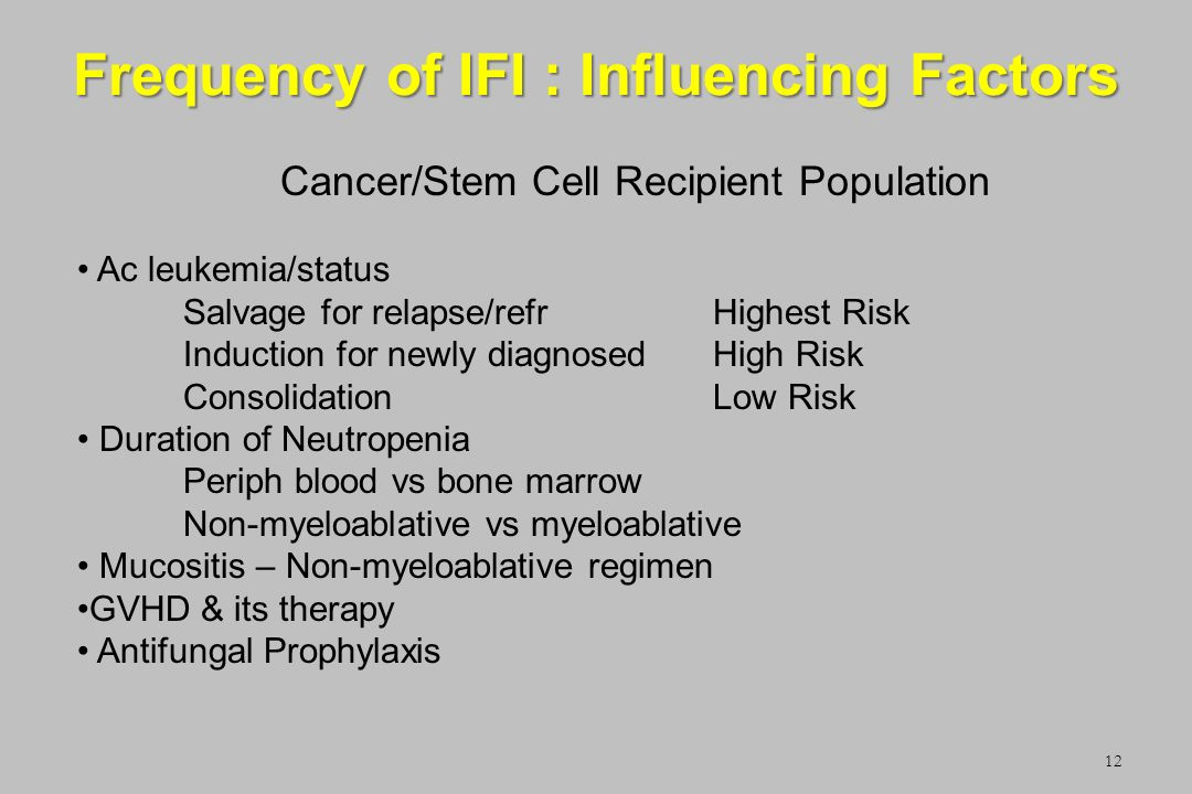 Frequency of IFI : Influencing Factors