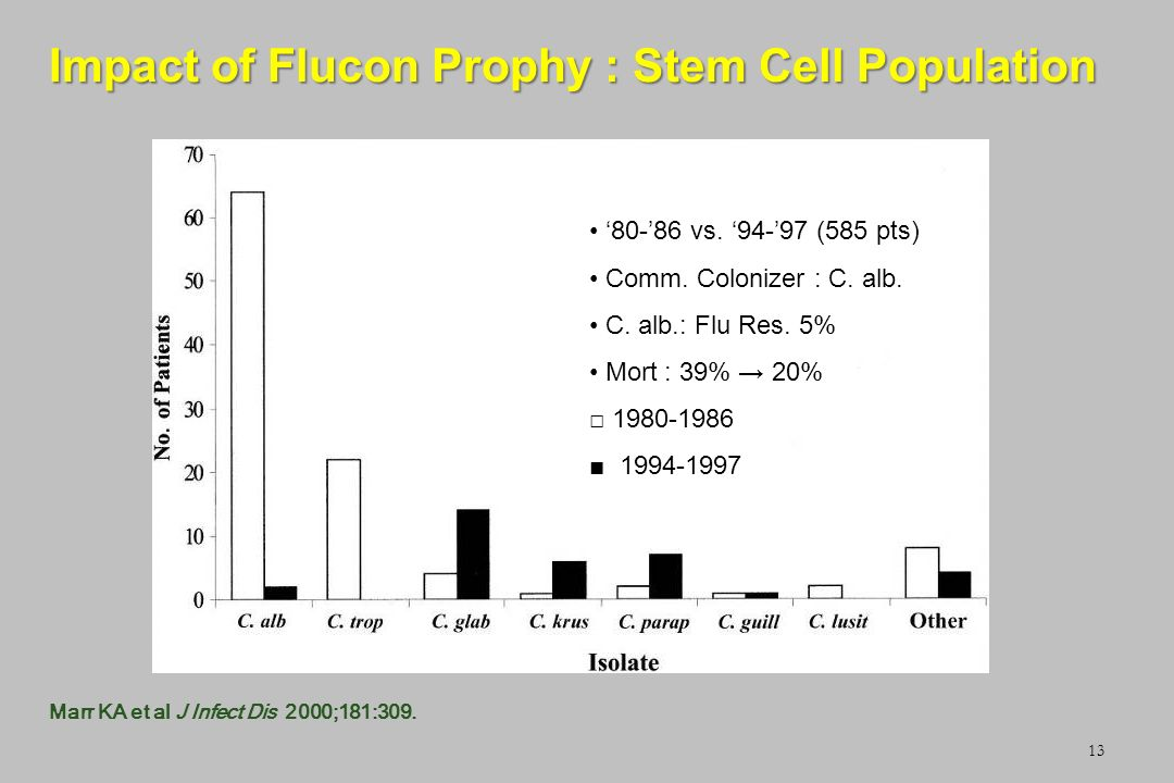Impact of Flucon Prophy : Stem Cell Population