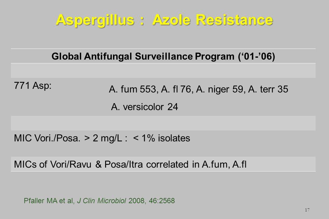 Aspergillus : Azole Resistance