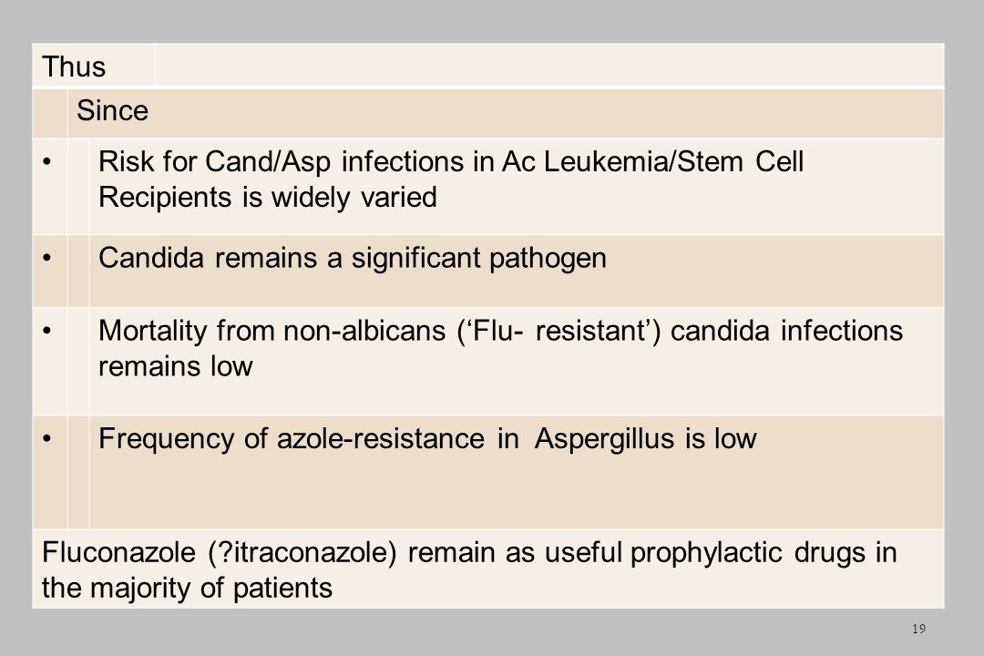 Thus Since. Risk for Cand/Asp infections in Ac Leukemia/Stem Cell Recipients is widely varied. Candida remains a significant pathogen.