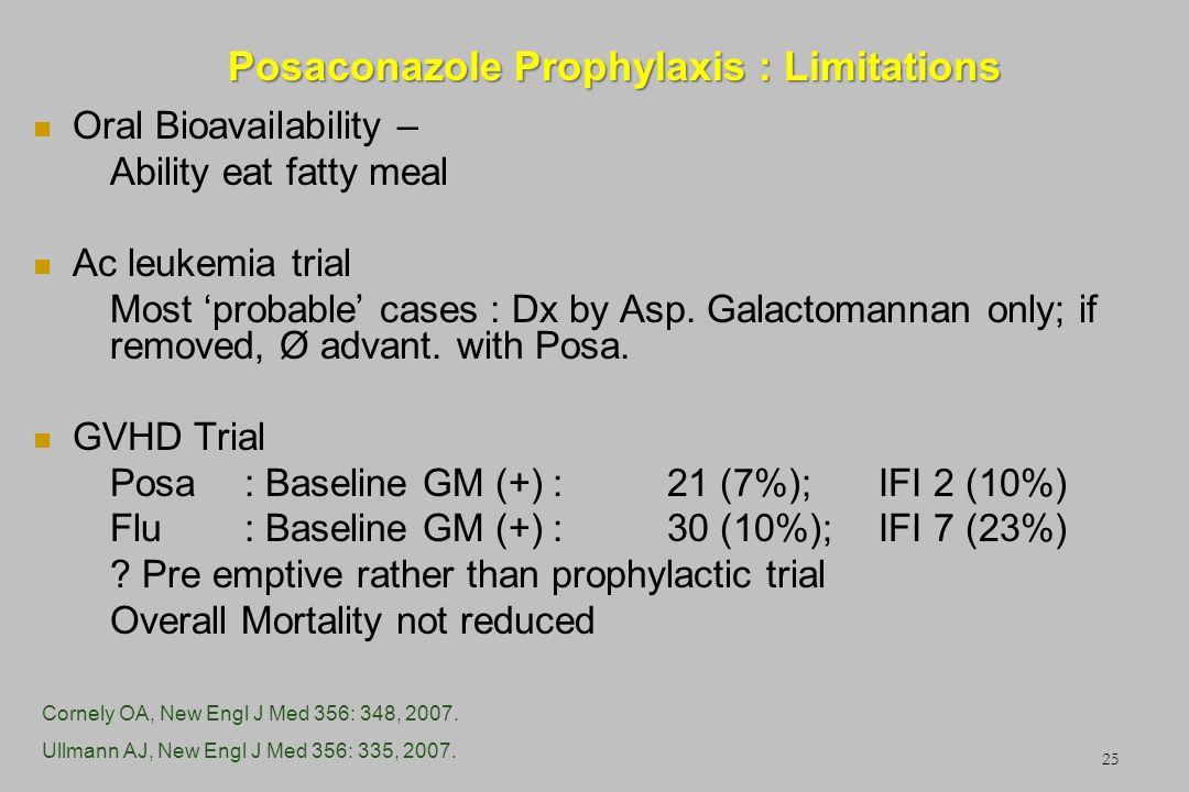 Posaconazole Prophylaxis : Limitations