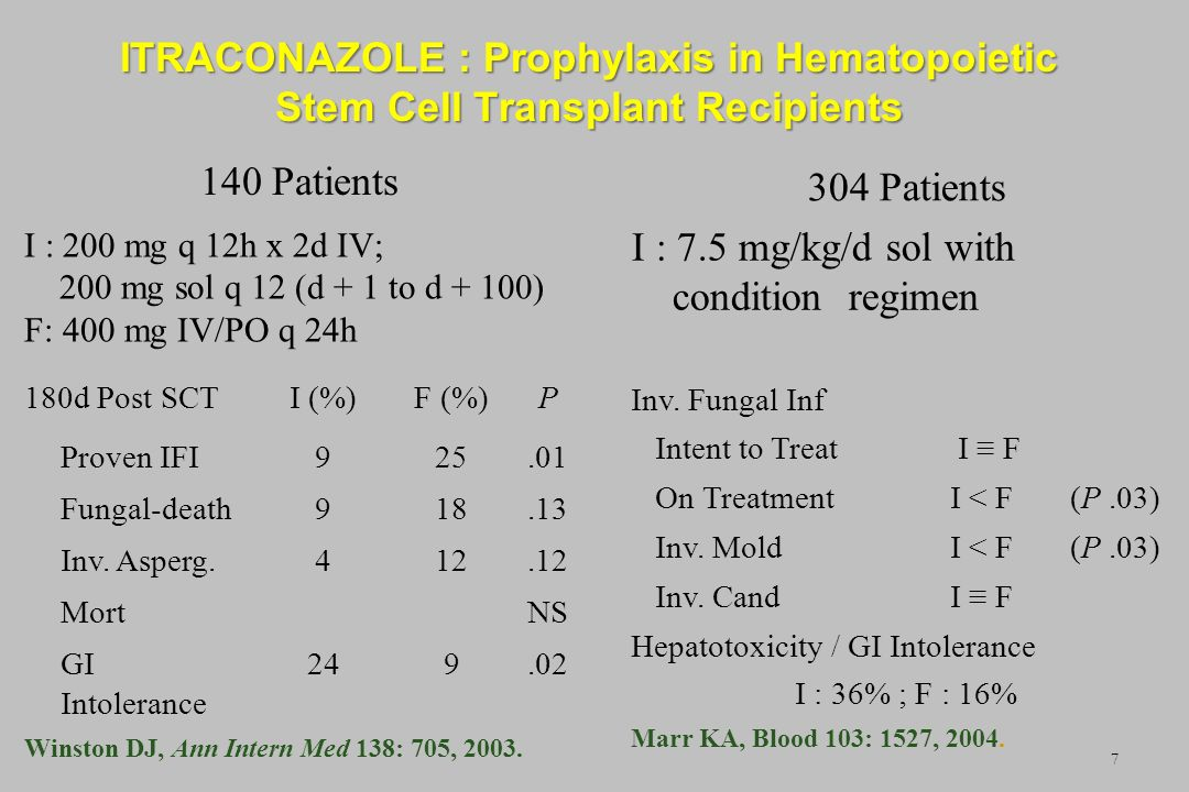 ITRACONAZOLE : Prophylaxis in Hematopoietic Stem Cell Transplant Recipients