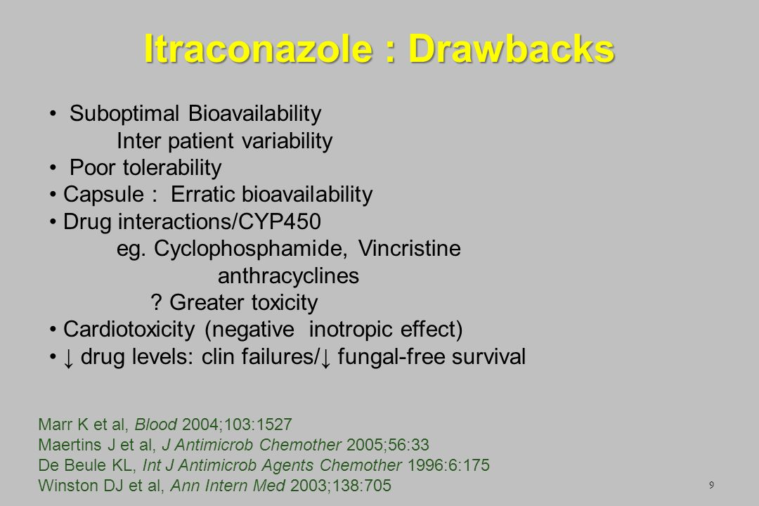 Itraconazole : Drawbacks