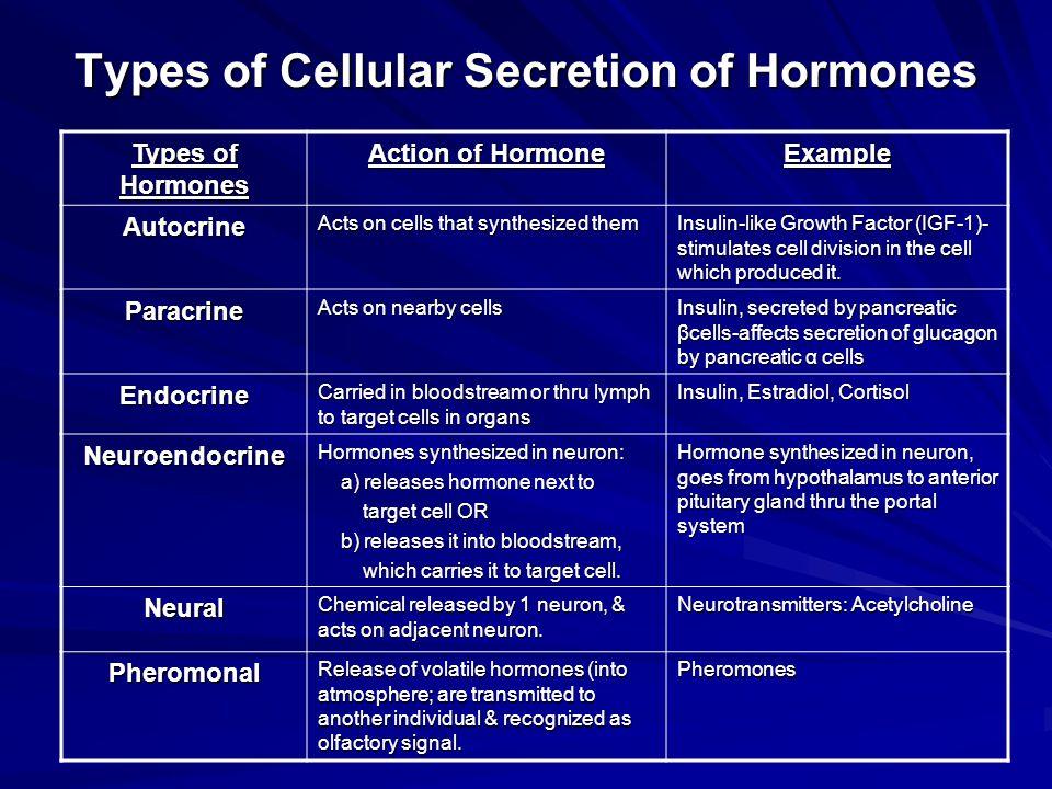 Types of Cellular Secretion of Hormones