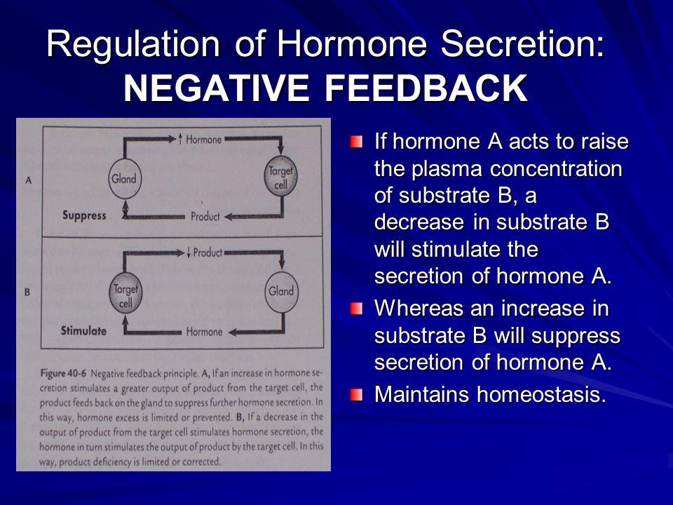 Regulation of Hormone Secretion: NEGATIVE FEEDBACK