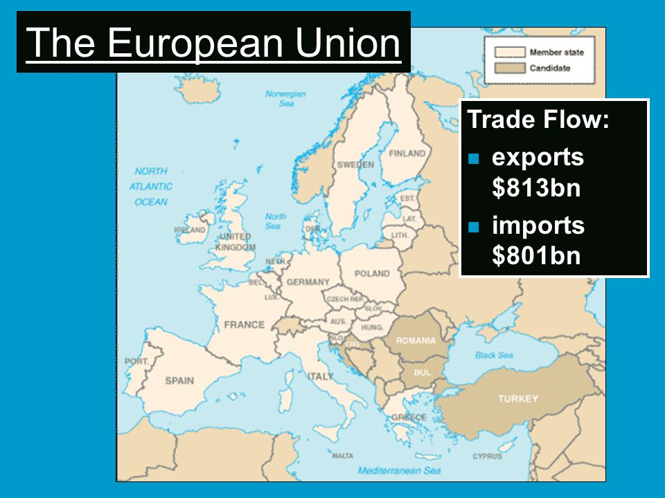 The European Union Trade Flow: exports $813bn imports $801bn