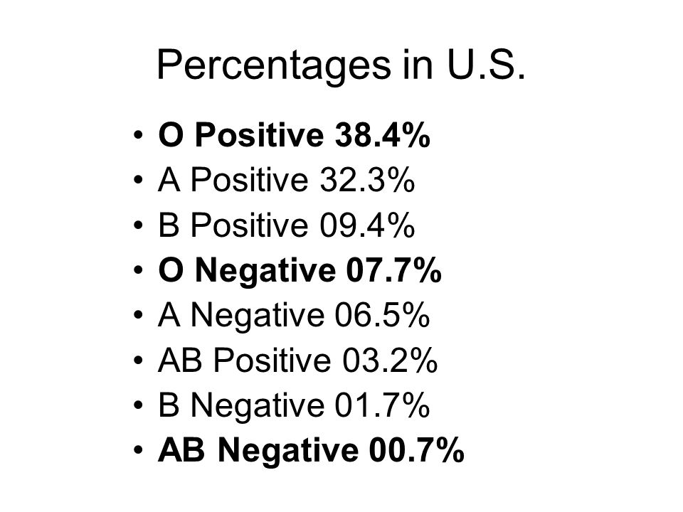Percentages in U.S. O Positive 38.4% A Positive 32.3% B Positive 09.4%