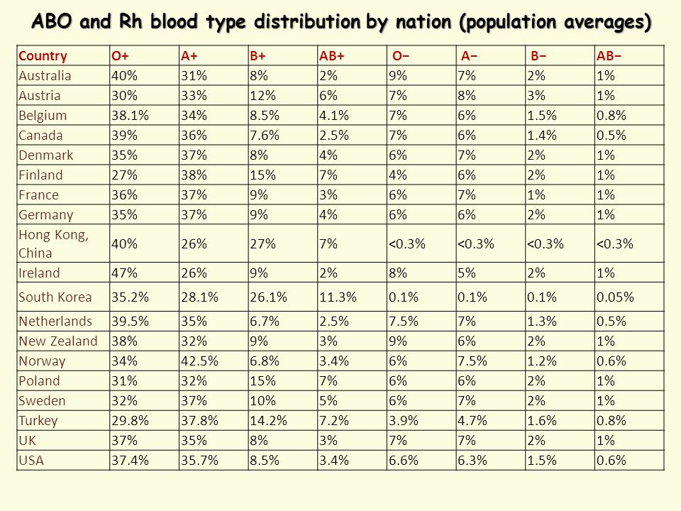 ABO and Rh blood type distribution by nation (population averages)