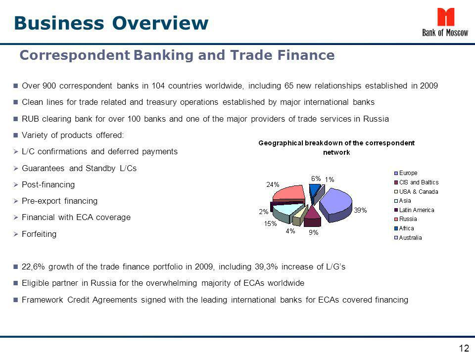 Business Overview Correspondent Banking and Trade Finance 12