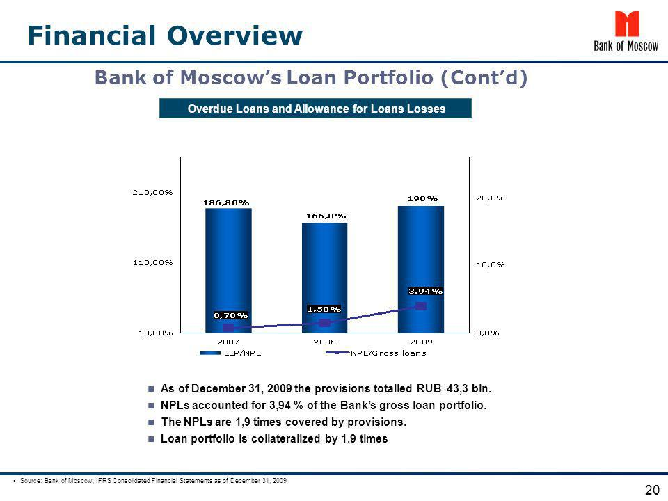 Overdue Loans and Allowance for Loans Losses