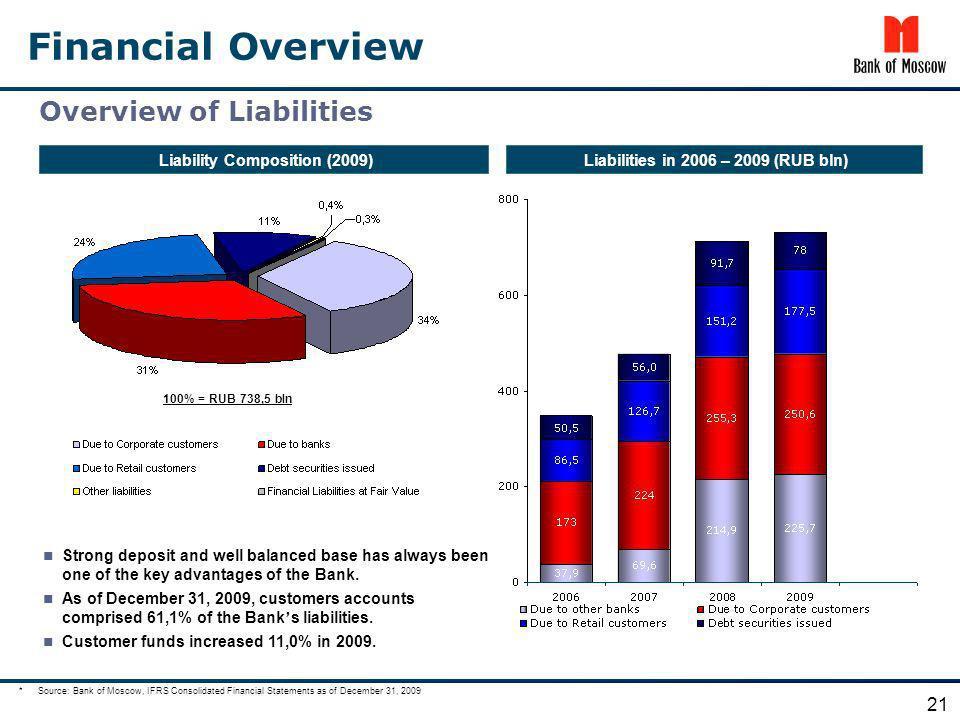 Liability Composition (2009) Liabilities in 2006 – 2009 (RUB bln)