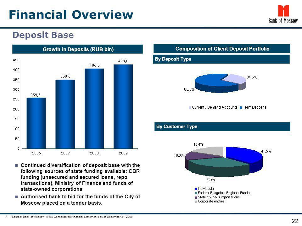 Growth in Deposits (RUB bln) Composition of Client Deposit Portfolio