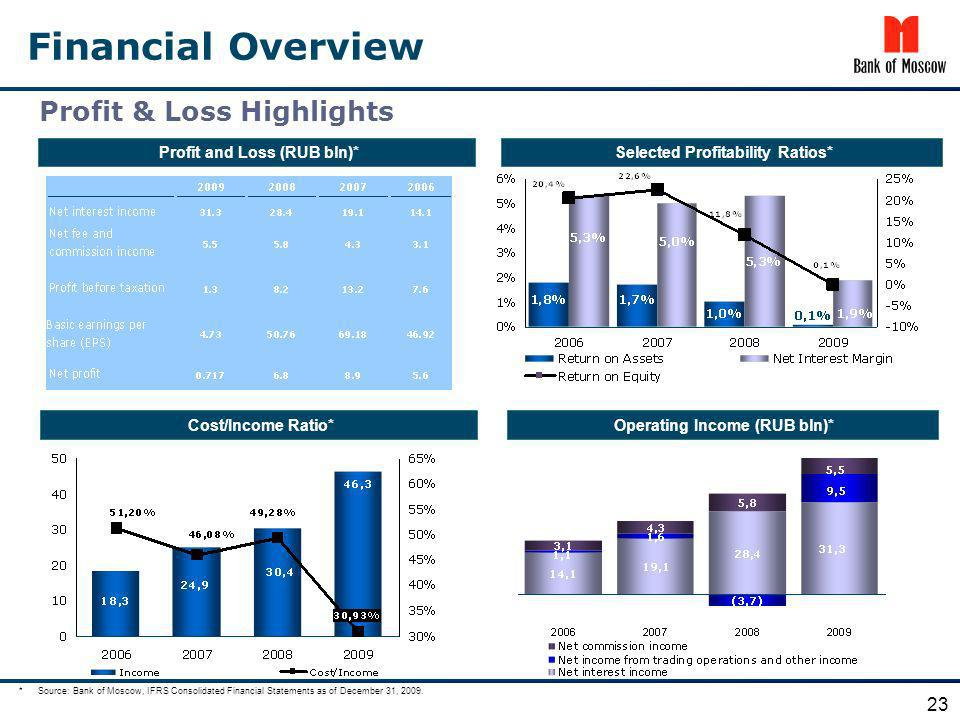Financial Overview Profit & Loss Highlights 23