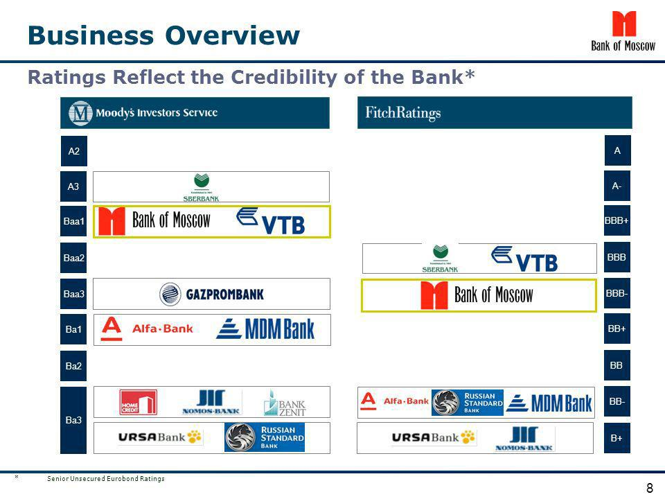 Business Overview Ratings Reflect the Credibility of the Bank* 8 A2 A