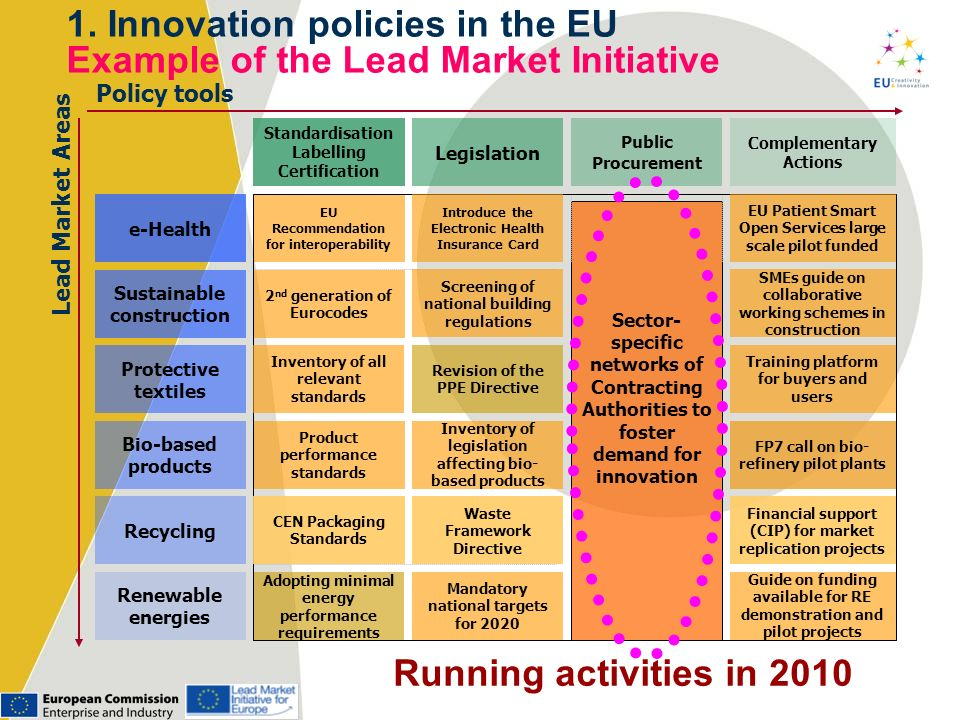 1. Innovation policies in the EU Example of the Lead Market Initiative