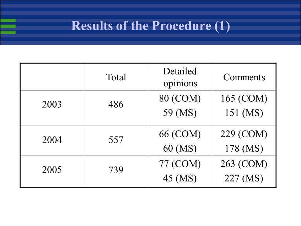 Results of the Procedure (1)
