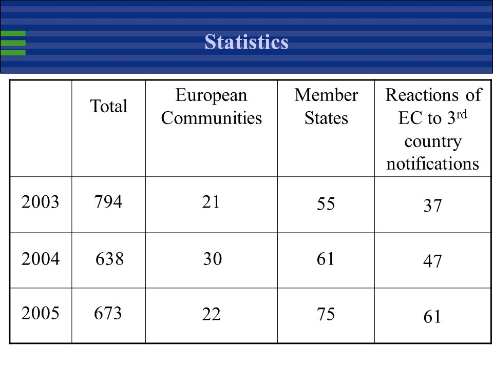 Reactions of EC to 3rd country notifications