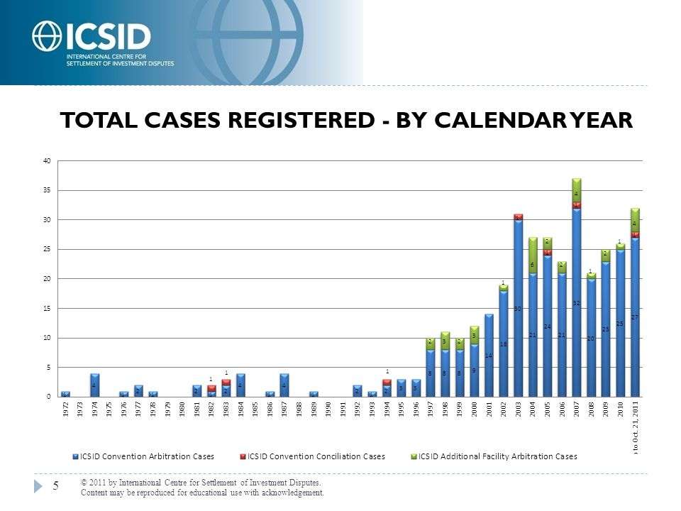 Total Cases Registered - by Calendar Year