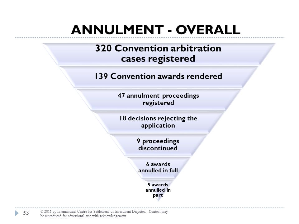 Annulment - overall 320 Convention arbitration cases registered