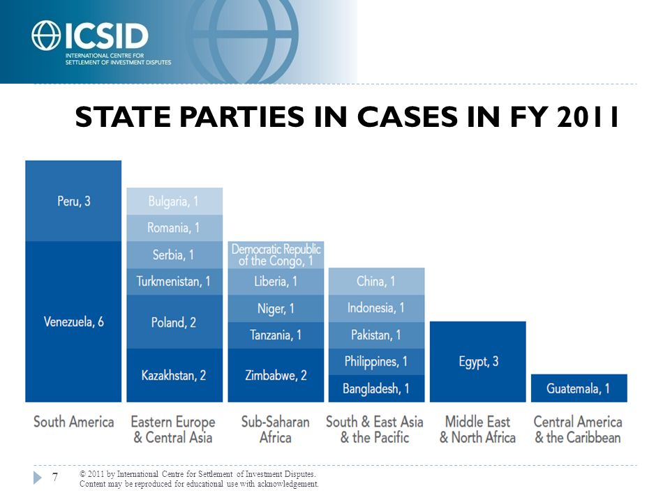 State Parties in Cases in FY 2011