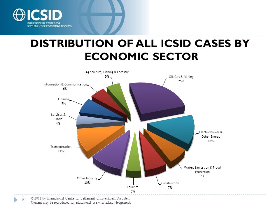 Distribution of All ICSID Cases by