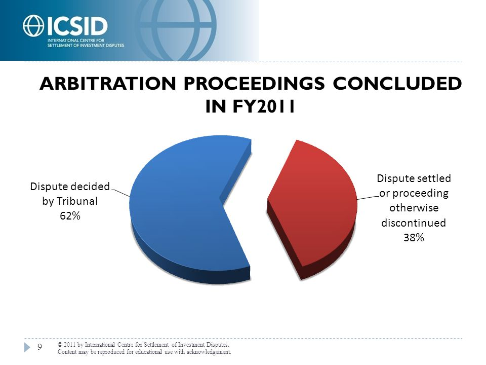 Arbitration Proceedings concluded in FY2011