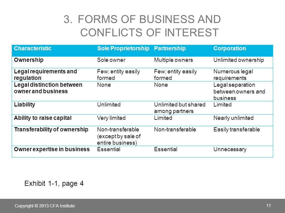 3. Forms of business and conflicts of interest