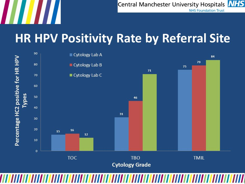 HR HPV Positivity Rate by Referral Site