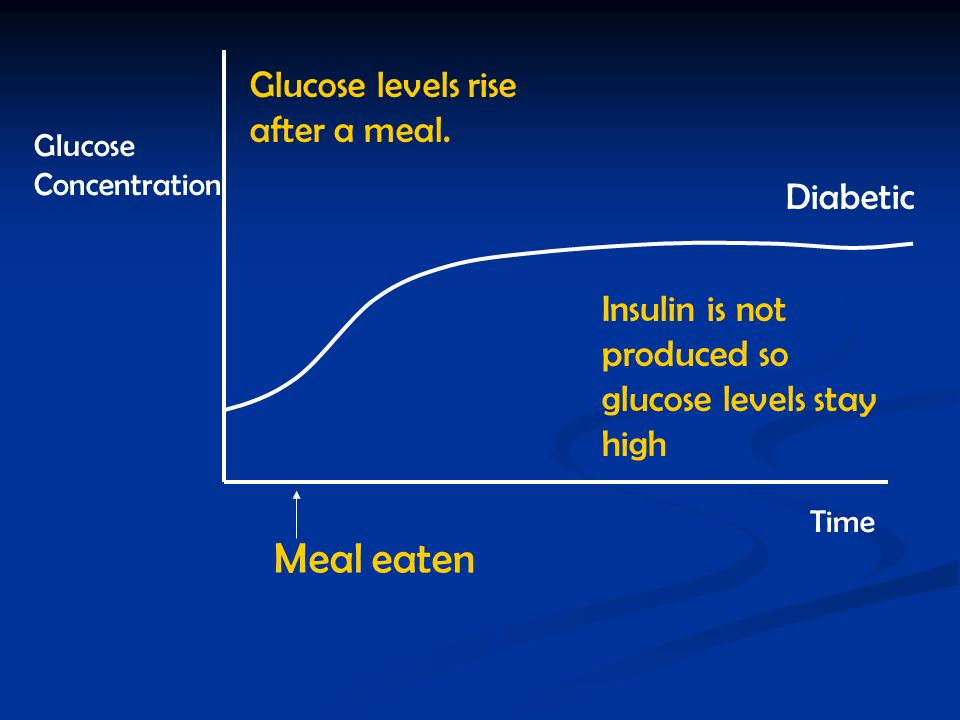 Meal eaten Glucose levels rise after a meal. Diabetic
