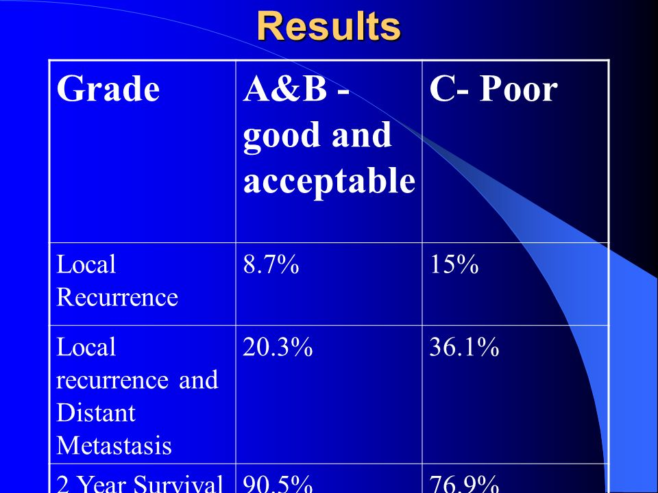 Results Grade A&B - good and acceptable C- Poor Local Recurrence 8.7%