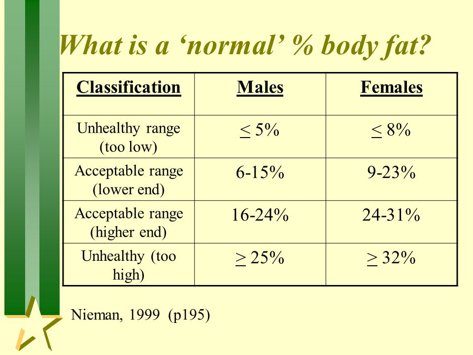 What is a 'normal' % body fat