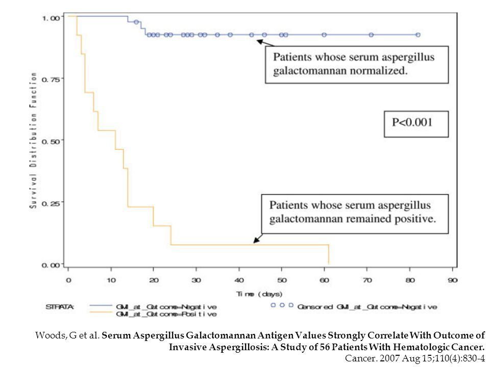 Woods, G et al. Serum Aspergillus Galactomannan Antigen Values Strongly Correlate With Outcome of Invasive Aspergillosis: A Study of 56 Patients With Hematologic Cancer.