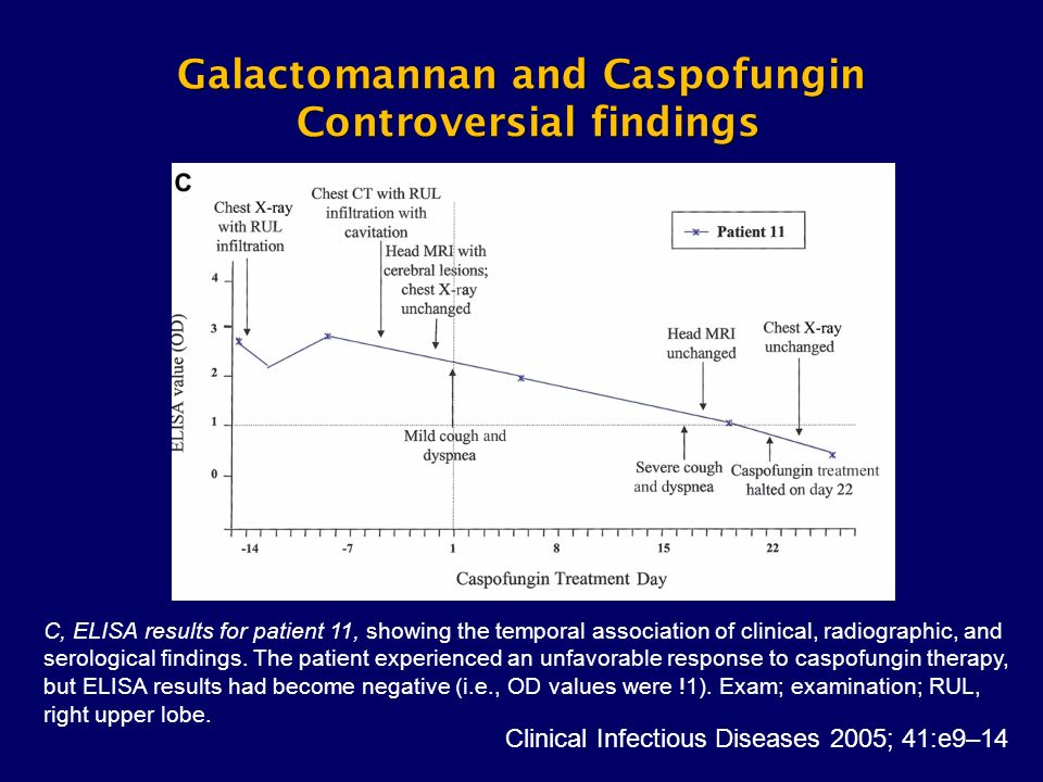 Galactomannan and Caspofungin Controversial findings
