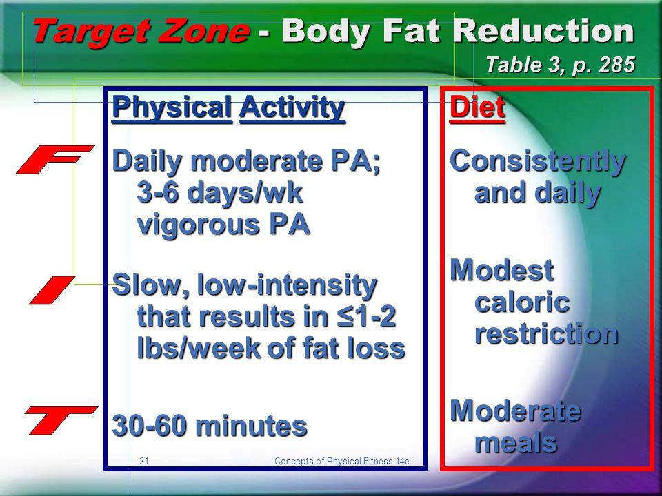 Target Zone - Body Fat Reduction Table 3, p. 285