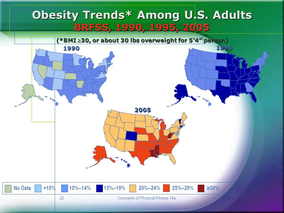 Obesity Trends* Among U.S. Adults BRFSS, 1990, 1995, 2005