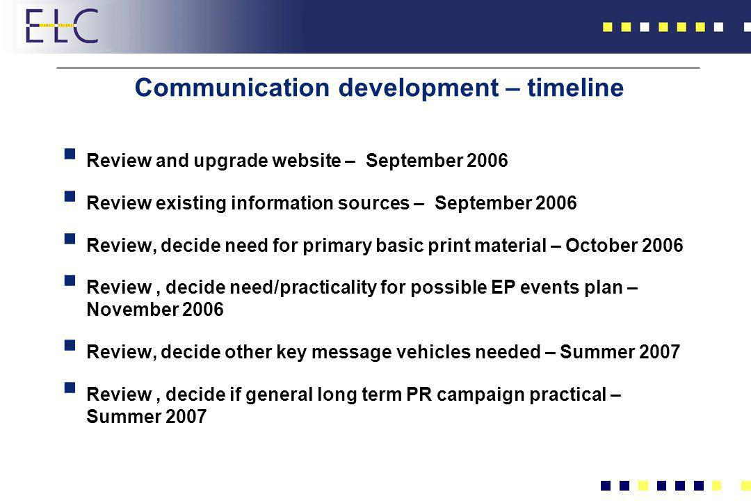 Communication development – timeline