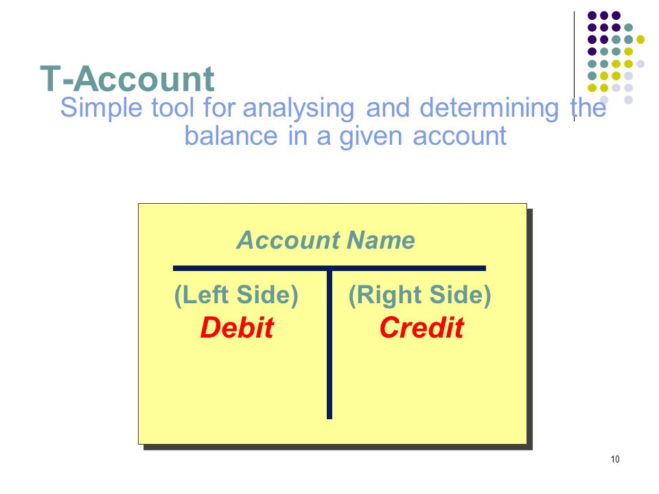T-Account Simple tool for analysing and determining the balance in a given account. Account Name.