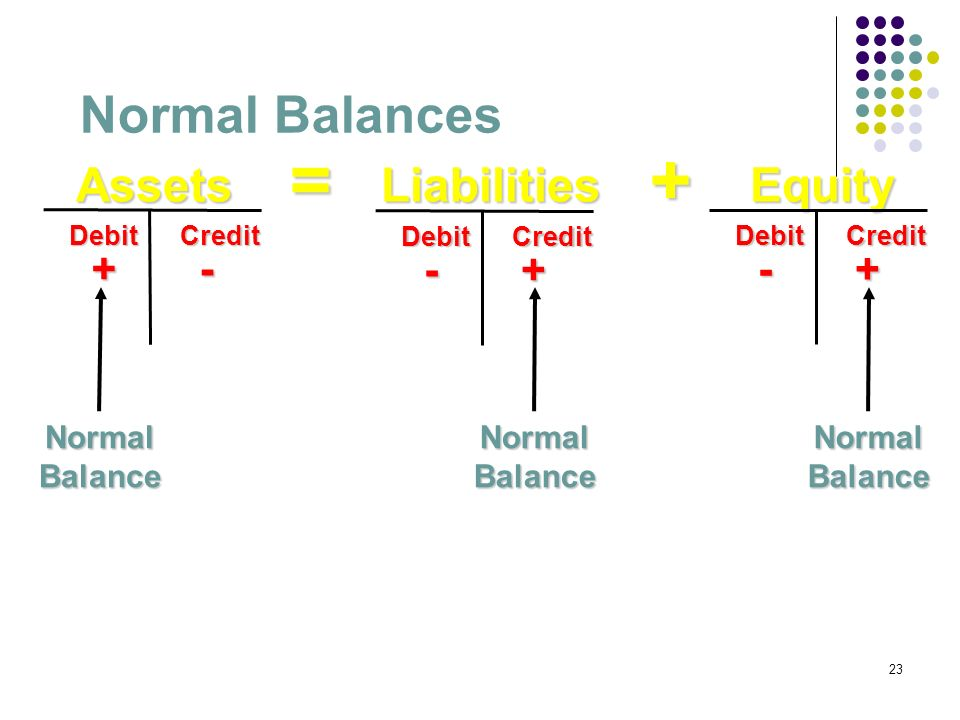 = + Normal Balances Liabilities Equity Assets + - - + - + Normal