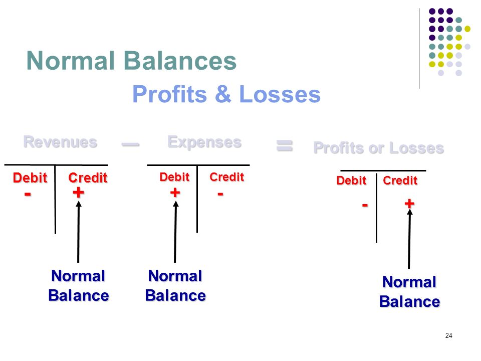 _ = Normal Balances Profits & Losses - + + - - + Revenues Expenses