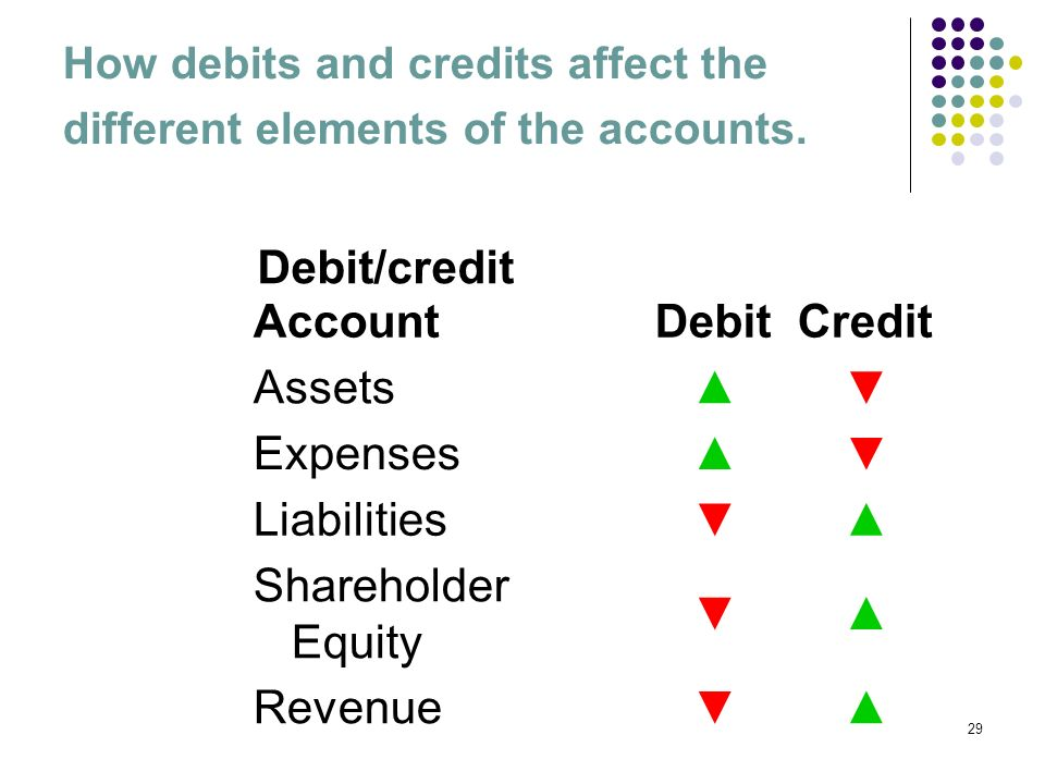 How debits and credits affect the different elements of the accounts.