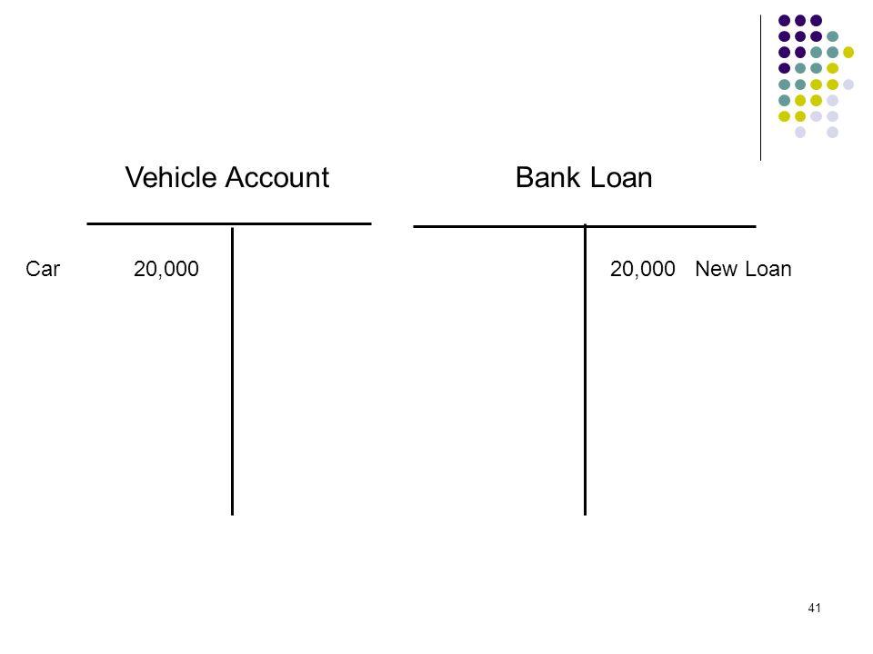 Vehicle Account Bank Loan Car 20,000 20,000 New Loan