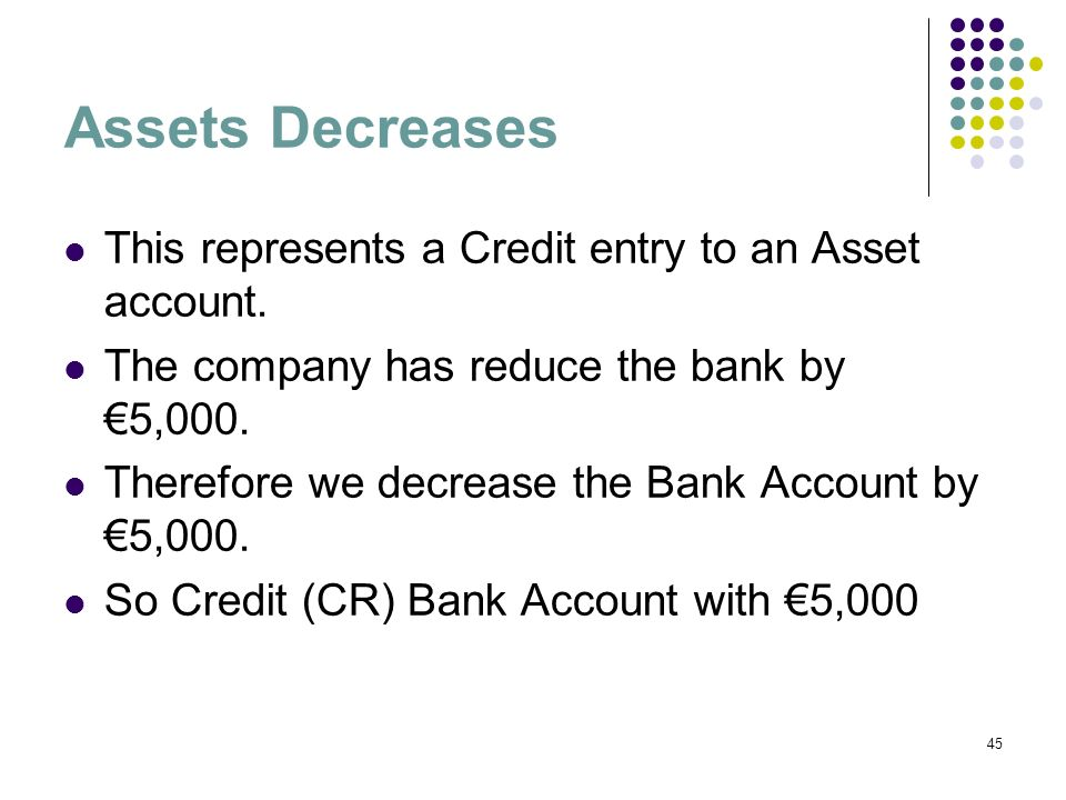 Assets Decreases This represents a Credit entry to an Asset account.