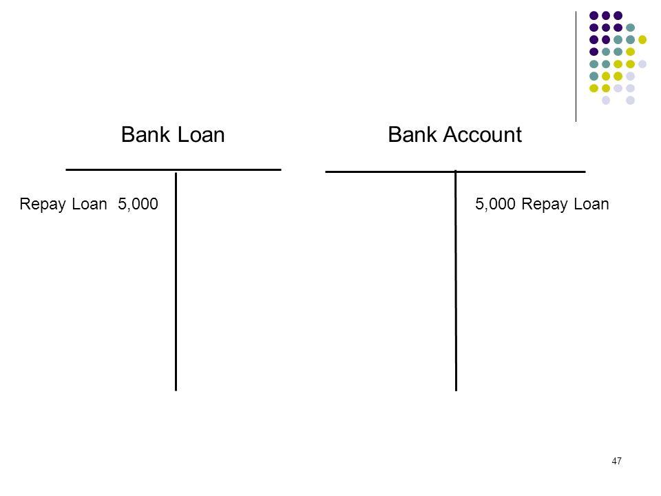 Bank Loan Bank Account Repay Loan 5,000 5,000 Repay Loan