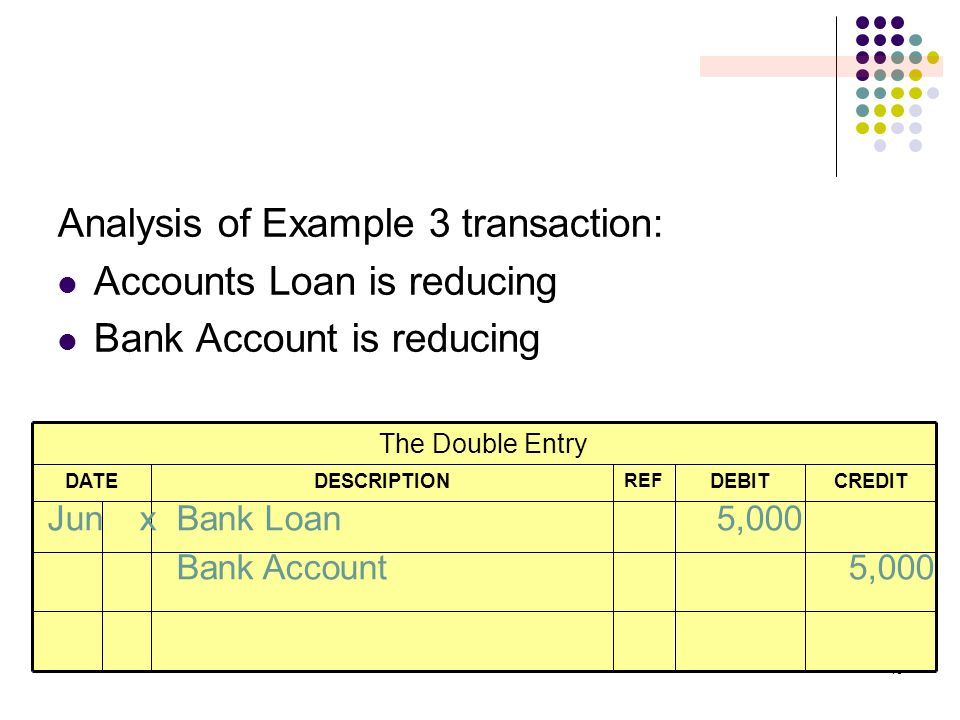 Analysis of Example 3 transaction: Accounts Loan is reducing