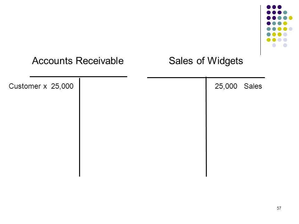 Accounts Receivable Sales of Widgets Customer x 25,000 25,000 Sales