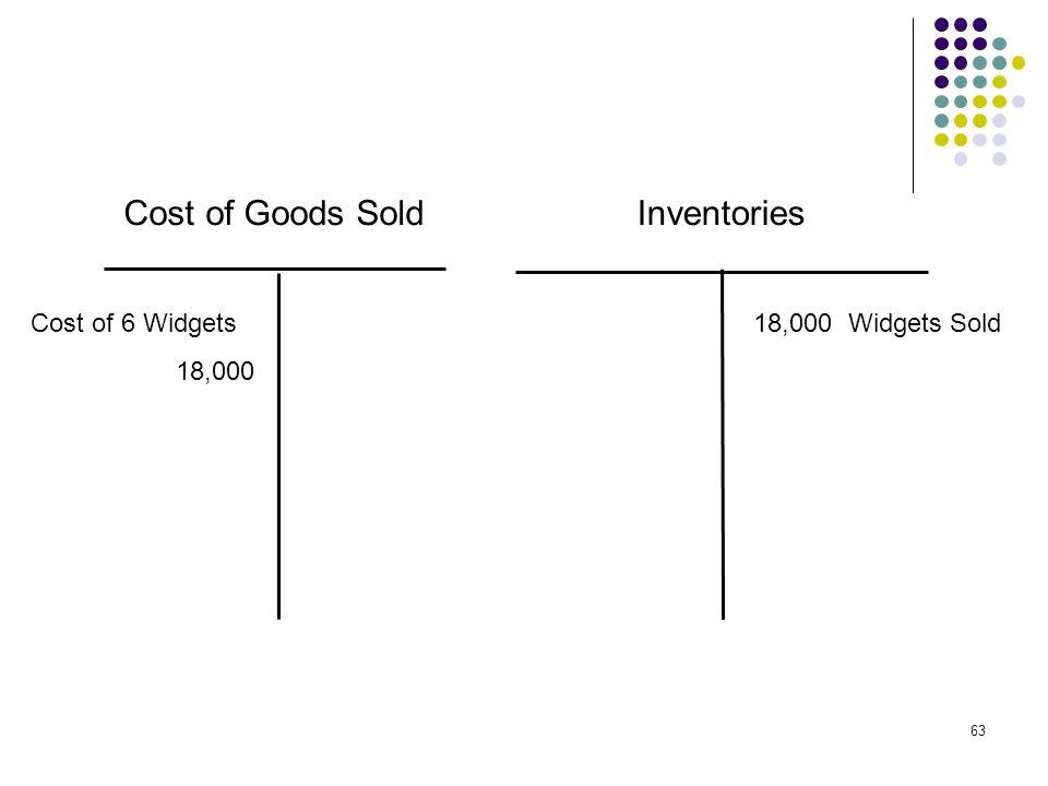 Cost of Goods Sold Inventories Cost of 6 Widgets 18,000