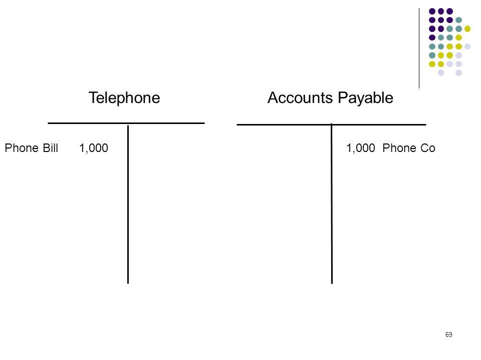 Telephone Accounts Payable Phone Bill 1,000 1,000 Phone Co
