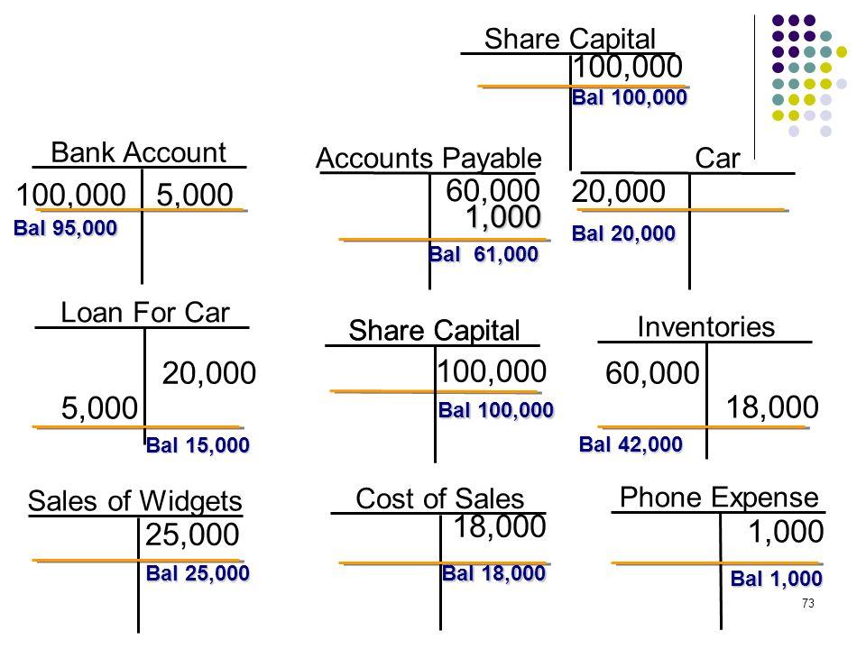 Share Capital 100,000. Bal 100,000. Bank Account. Accounts Payable. Car. 100,000. 5,000. 60,000.