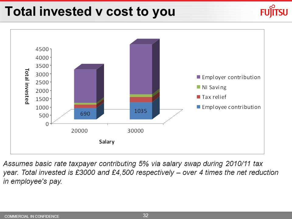 Total invested v cost to you